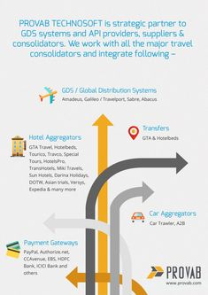 The reliance on the GDS systems including Amadeus gds have increased significantly over the years. Travel agencies across the world, are more and more using global distribution systems (GDS). GDS s…