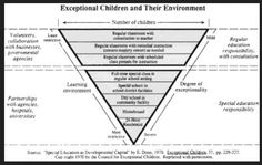Exceptional Children and Their Environment. Special Needs, Ontario, Schools, Environment, Abs, Education, Personalized Items, Children, Ideas