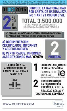 Requisitos para adquirir la Nacionalidad Española para Sefardíes Originarios