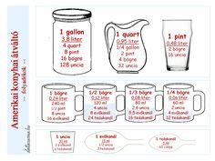 Mennyi az annyi? – Amerikai konyhai átváltó Healthy Life, Healthy Eating, Whole 30 Breakfast, Liquid Measuring Cup, Kitchen Hacks, Food Storage, Housekeeping, Food Hacks, Cool Kitchens