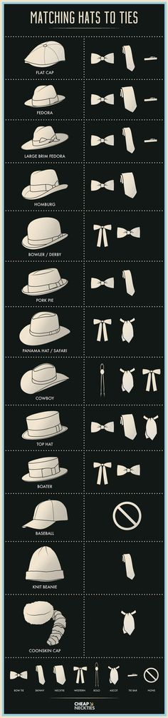 Fashion infographic : An infographic guide for matching different hat styles to men's neckwear.