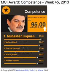 #MCI Competence | @MubasherLucman scores 95% from Nov 4 - Nov 10 on #Media #Credibility Index http://mediacredibilityindex.com/award/competence/w/2013/45/ … pic.twitter.com/5Gq5FqSmeK