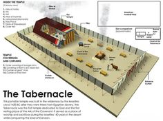 Shmoop Bible guide explains The Tabernacle in Book of Numbers. The Tabernacle analysis by Ph. Tabernacle Of Moses, Cultura Judaica, Plan Of Salvation, Learn Hebrew, Bible Knowledge, Bible Teachings, Scripture Study, Bible Lessons, Temples