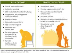 Straightforward look at the risk factors of teen substance abuse.