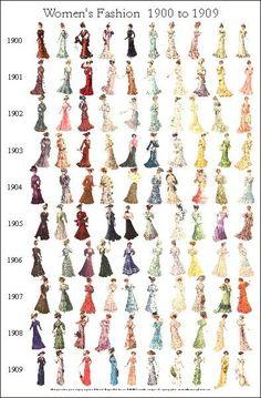 Damenbekleidung 1900 bis 1909 Kleidung Frauen | Ahnenforschung Geschichte