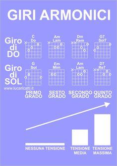 Giro di Do e giro di Sol per chitarra, due giri armonici spesso usati per imparare a suonare la chitarra; vediamo come si suonano e come funzionano.