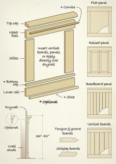 V-Groove Wainscoting | ... and visual appeal to any room with the classic look of wainscoting