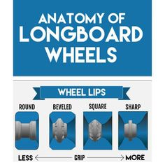 Just like the durometer the lip profile of your wheels will determine how much they grip or don't.  Round-lipped wheels have the most progressive transfer from grip to slip & often tend to be the most predictable when sliding.  Bevel-lipped wheels are the in-between round- & square-lipped wheels. Their lips are cut so that you have a contact patch on the very edge of the wheel leaving them not as grippy as a square-lipped wheel but not as slide-happy as a round-lipped wheel.  Square-lipped… Moulding, Letting Go, Skate, Wednesday, Count, Wheels, Surface, Lips, Profile