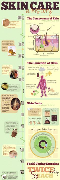 The history of skin care #contourderm #contour #skincare #skin #beauty #dermatology #cosmetic