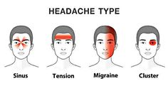 A headache is the most common representation of pain in the body. Many people end up missing work or school because of headaches. They might also force you to visit the doctor. They might appear when you're very exhausted or haven't had enough sleep....