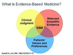 What Is Evidence-Based Medicine?