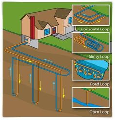 Geothermal Heat- makes better sense than electric heat or oil heat. wish i had this in my home!