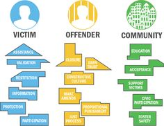 Building Restorative Justice in our Criminal Justice System | Justice Fellowship