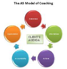 International Coach Academy  Coaching Model: The A5 Model of Coaching  By: Sanjay Nangalia  Business & Executive Coach, UNITED STATES
