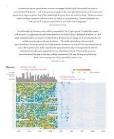 7 Best data viz images | Apartment design, Charts, Condo design