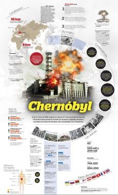30 Years after the Chernobyl disaster - Visualoop Chernobyl Nuclear Power Plant, Chernobyl Disaster, Nuclear Energy, Newspaper Design Layout, Layout Design, Fukushima, Reactor, Petroleum Engineering, Modern World History