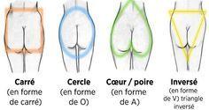 Découvrez les différentes formes de fesses et les exercices adéquats pour muscler chacune d'elles !