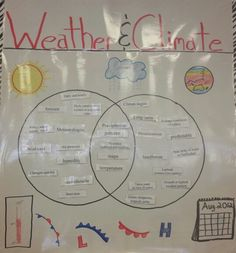 Weather vs climate google search teaching science pinterest the teacher could have this venn diagram on the board and call on students to come up and come up with an idea or two and where it goes ccuart Images