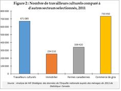 Canada, Forced Labor, Research, Bar Chart, Profile, Content, Statistics, Mathematical Analysis, Artists