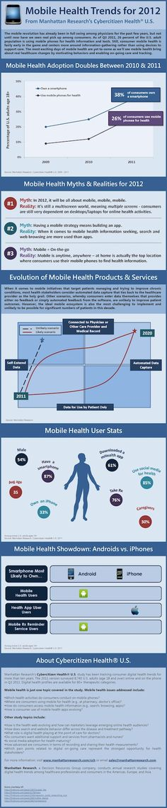 Mobile Health Trends for 2012