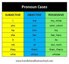 Subjective, Objective, and Possessive Pronoun Cases. Free online activities to quiz