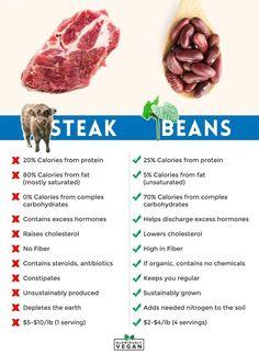 Go Vegan Today.