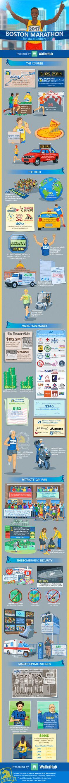 Boston Marathon Fun Facts (Infographic) | Sports Career Consulting
