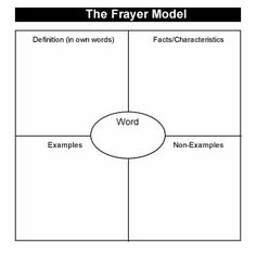 Frayer Model Graphic Organizers and Learning Strategies