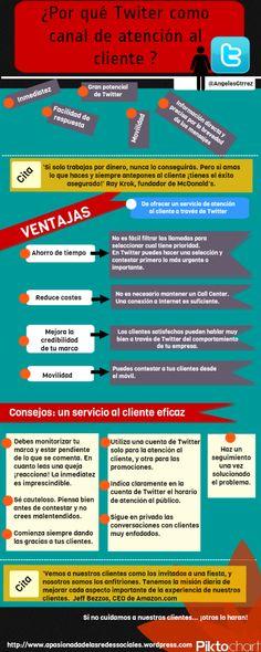 ¿Por qué Twitter como canal de atención al cliente? by @Angeles Gutiérrez Valero #infografía