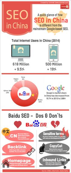 How SEO in China is different from Google-based SEO? Created by www.comms8.com