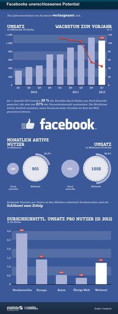 Das Potenzial von Facebook http://blog.wiwo.de/look-at-it/2012/05/02/das-unerschlossene-potenzial-von-facebook/