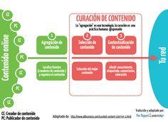 Hola: Una infografía sobreAgregación y Curación de Contenido. Vía Un saludo