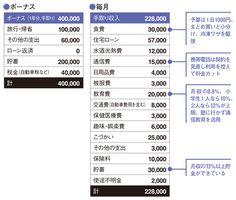 「食費月3万円」倹約パワーがあれば老後も安泰 -「実物の家計簿」拝見【年収300万】 Knowledge, Tips, Facts, Counseling