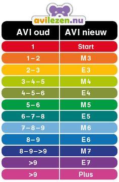 AVI conversietabel: Oude AVI-niveau omzetten naar nieuwe   AVI lezen