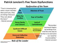 patrick lencioni 5 dysfunctions of a team pyramid Team Coaching, Leadership Coaching, Educational Leadership, A Team, Team Member, Leadership Qualities, Leadership Activities, Team Training, Life Coach Training