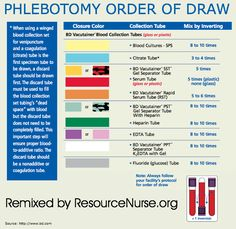 Draw Of Order Bar Chart | Phlebotomy with a Butterfly needle on a Live Patient.