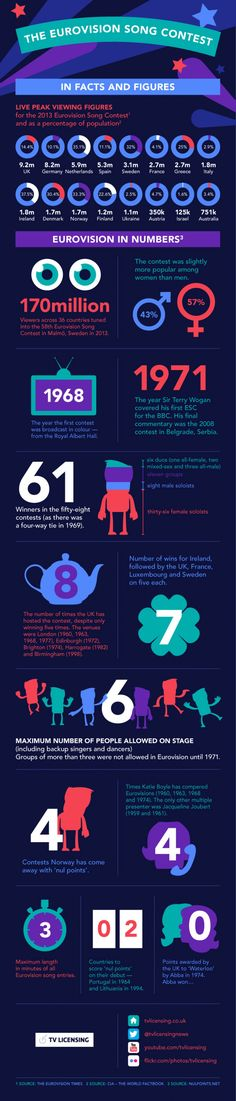 fundraising infographic & data The Eurovision Song Contest in Facts And Figures. Infographic Description The Eurovision Song Contest in Facts And Junior Eurovision, Eurovision 2017, Eurovision France, Eurovision Songs, Hetalia, Bingo, Ella Enchanted, Summer Music Festivals, Dreams Do Come True
