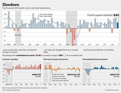 U.S. GDP growth slows to 2.6% in fourth quarter http://on.wsj.com/1tRe5Sy  via @WSJ
