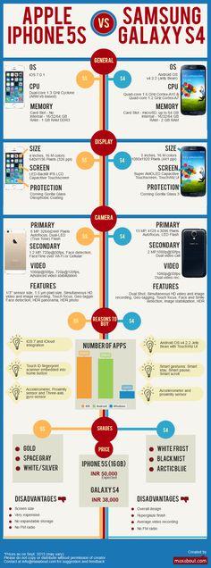 Apple iPhone 5S vs. Samsung Galaxy S4 Comparison #infographic