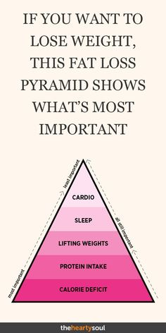 If you want to lose weight, this fat loss pyramid shows what is most important . Wenn Sie abnehmen möchten zeigt diese Fettabbau-Pyramide was am wichtigsten ist… If you want to lose weight, this fat loss pyramid shows what is most important # Skincare Quick Weight Loss Tips, Losing Weight Tips, Want To Lose Weight, Weight Loss Plans, Weight Loss Program, How To Lose Fat, How To Loose Weight, Weight Gain, Workout To Lose Weight Fast