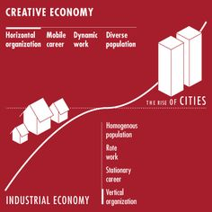 from an Industrial Economy to a Creative Economy Creative Economy, Creative Class, Zine, Geography, Techno, Infographics, Paradise, Public, Industrial
