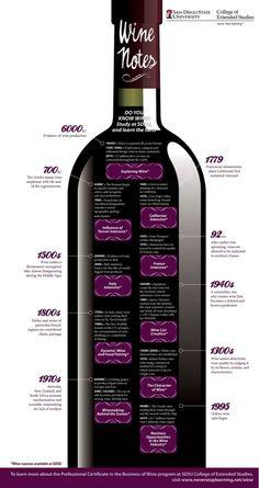Wijn Infographic: De geschiedenis van wijn - Wijnbloggers.nl
