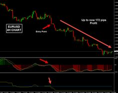 Forex Trading Strategy for the Main Trend