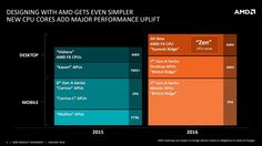 AMD's Bristol Ridge APU should be faster than an Xbox One - TECKKNOW