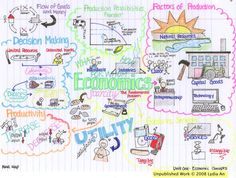 Basic Economics Concepts Mind Map