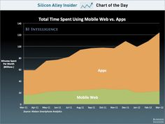 CHART OF THE DAY: Apps More And More Important Than The Mobile Web    Read more: http://www.businessinsider.com/chart-of-the-day-mobile-web-vs-apps-2012-10#ixzz285TKYA7F