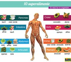 10 superalimente Rina Diet, Healthy Mind, Healthy Eating, Eat Smart, Fun At Work, Diet And Nutrition, Eating Well, Beauty Care, Good To Know