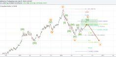 Elliott Wave analysis on weekly charts