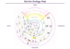 A service ecology map. A service ecology is a system of actors and the relationships between them that form a service. The service ecology takes a systemic view of the service and the context it will operate in. Service ecologies include all actors affected by a service, not only those directly involved in production or use. By analysing service ecologies, it is possible to reveal opportunities for new actors to join the ecology and new relationships between them.