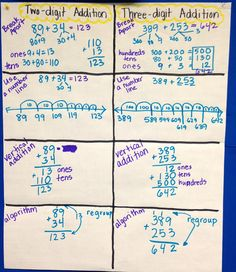 Anchor Chart on different ways to solve multi-digit addition problems.